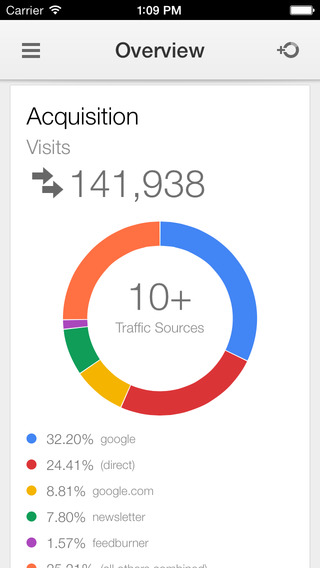 Google Analytics overview iPhone