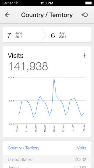 Google Analytics maand bezoekers
