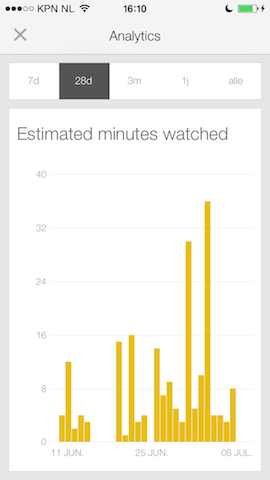 YouTube Creator minutes watched