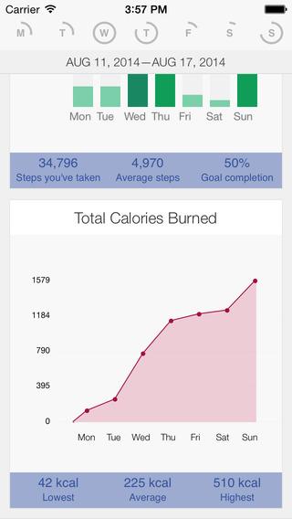 Endomondo Life grafiek calorieën