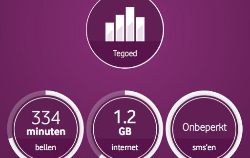 My Vodafone tegoed belstatus app