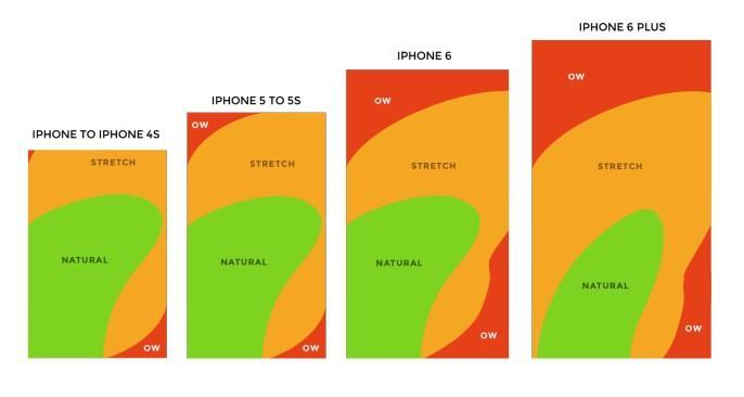 Duimreikwijdte iPhone