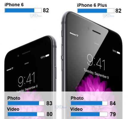 iphone-6-scores-camera