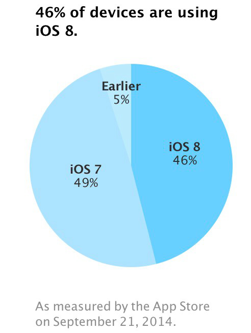 app-store-ios-8-adoption