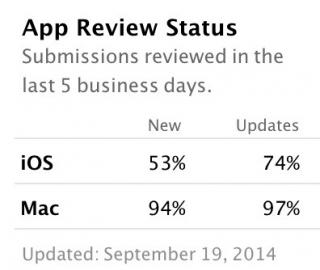 app review percentage ios 8