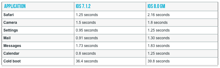 iPhone 4S iOS 8 snelheid