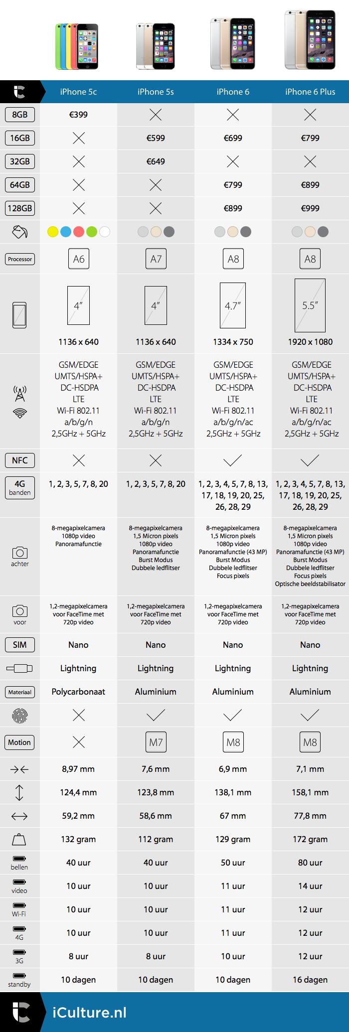 infographic iphone 6 Bas van der Ploeg