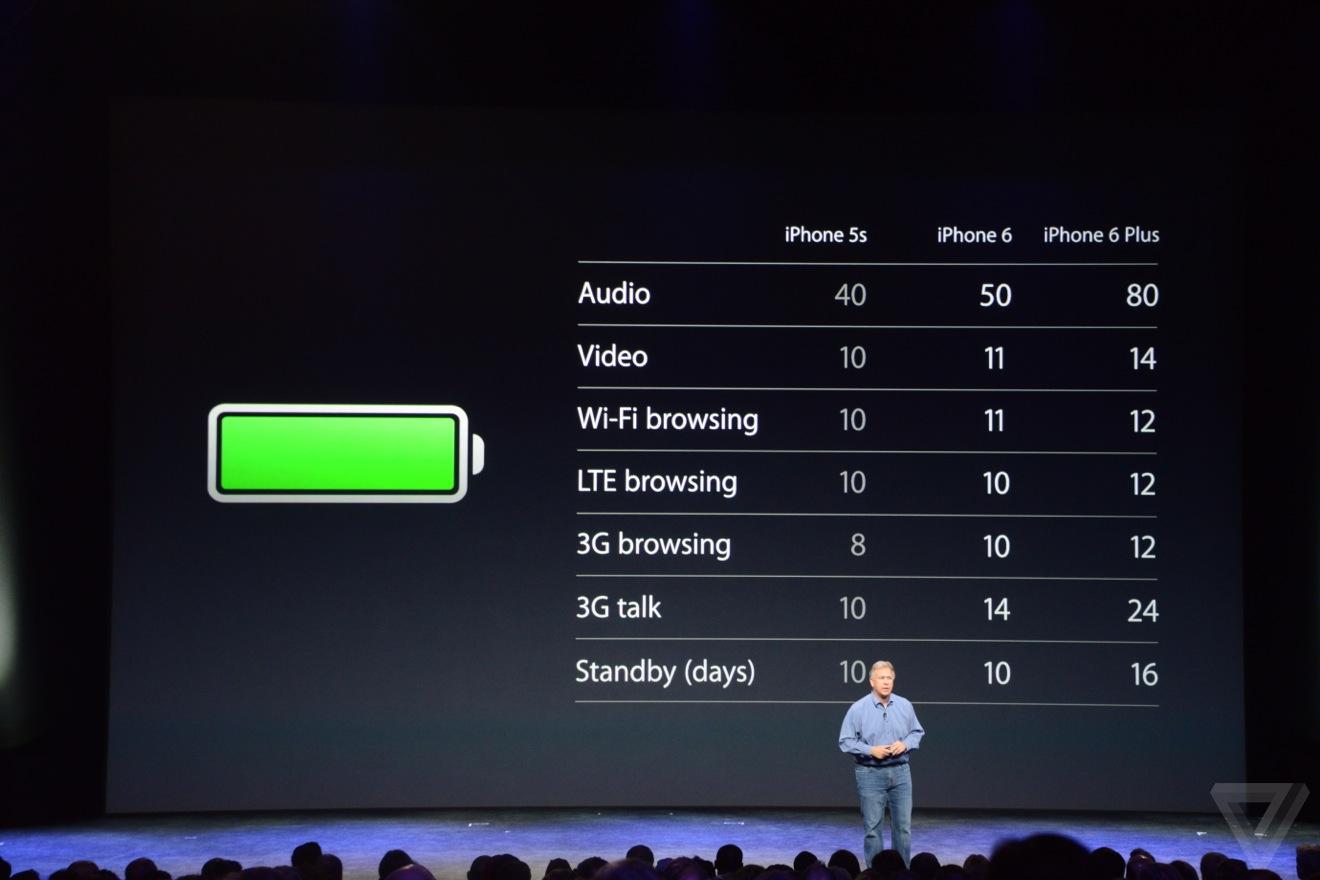 iPhone 6 batterij