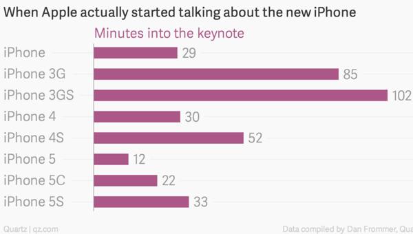 aankondiging iphone keynote