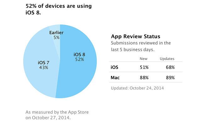 ios 8 adoptie apple review status