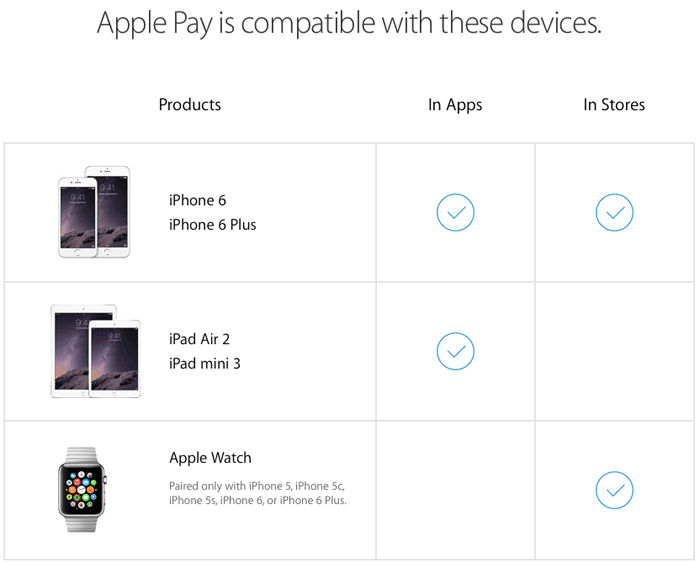 apple pay compatibel