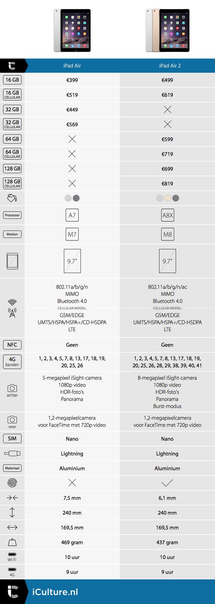 iCulture vergelijkt: iPad Air en iPad Air 2