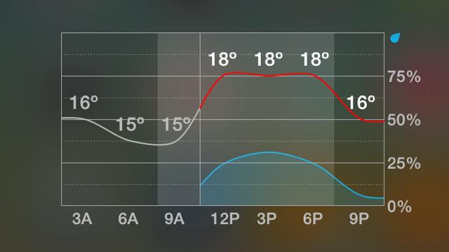 Weather Underground review widget iOS 8