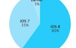 iOS 8 adoptie 60 procent