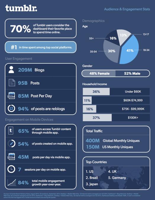 Tumblr statistieken iPhone mobiele app