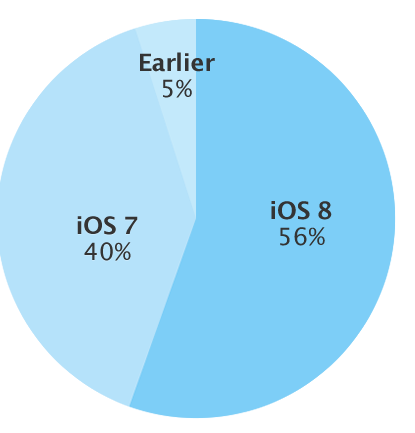 Apple iOS 8 cijfers