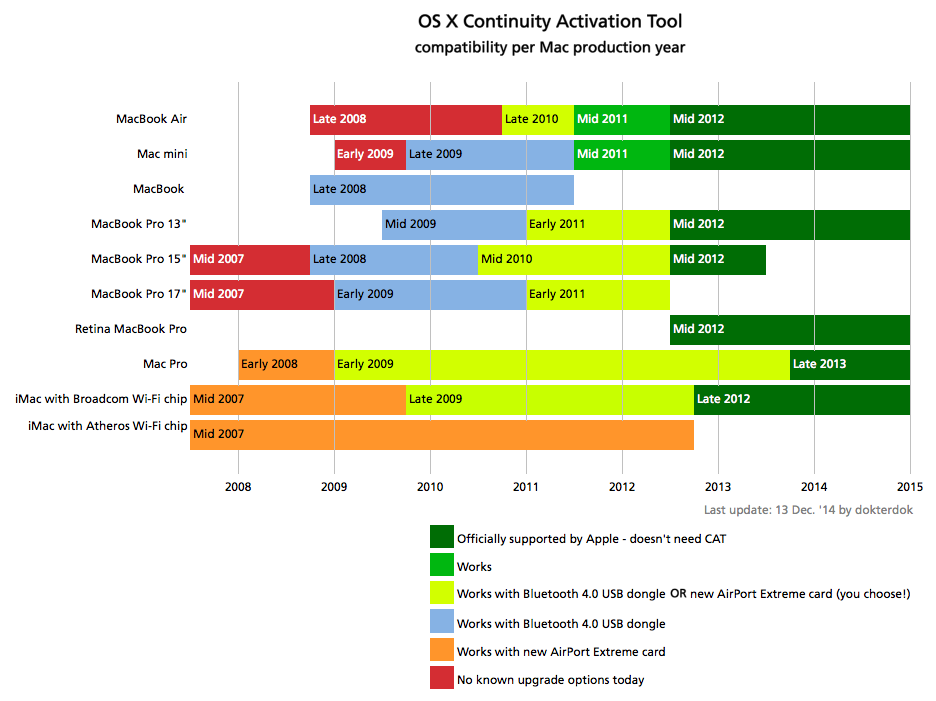 Continuity Activation Tool dongle chart