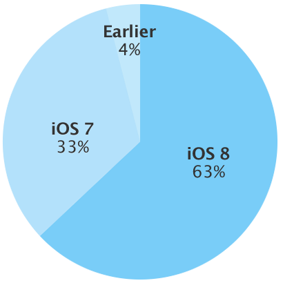 ios8-63-procent