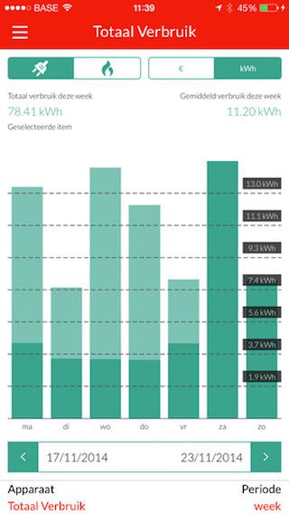 Eon EnergieAssistent grafiek verbruik
