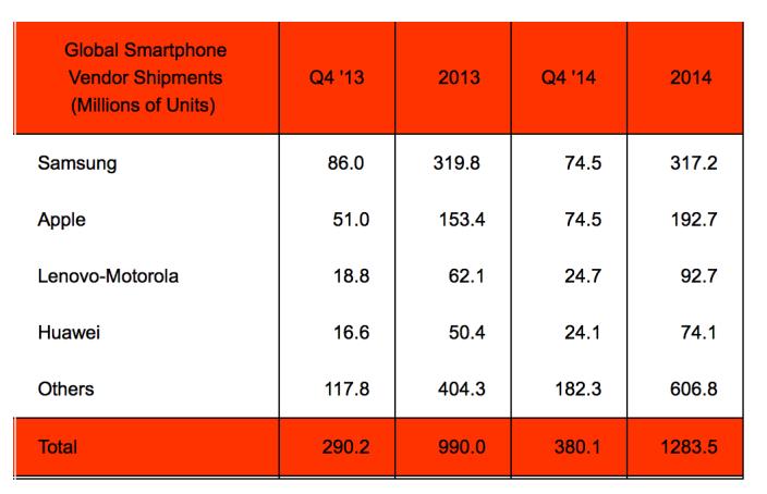 Apple Samsung verkoopcijfers
