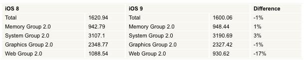 iOS 9 benchmark
