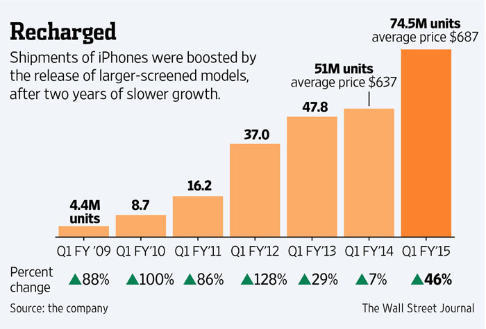 iPhone-groei sinds 2009