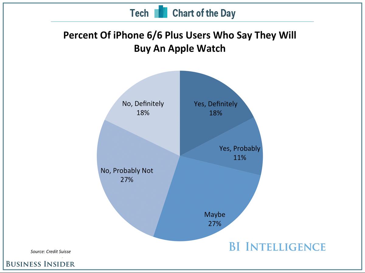 Apple Watch onderzoek iPhone 6 gebruikers