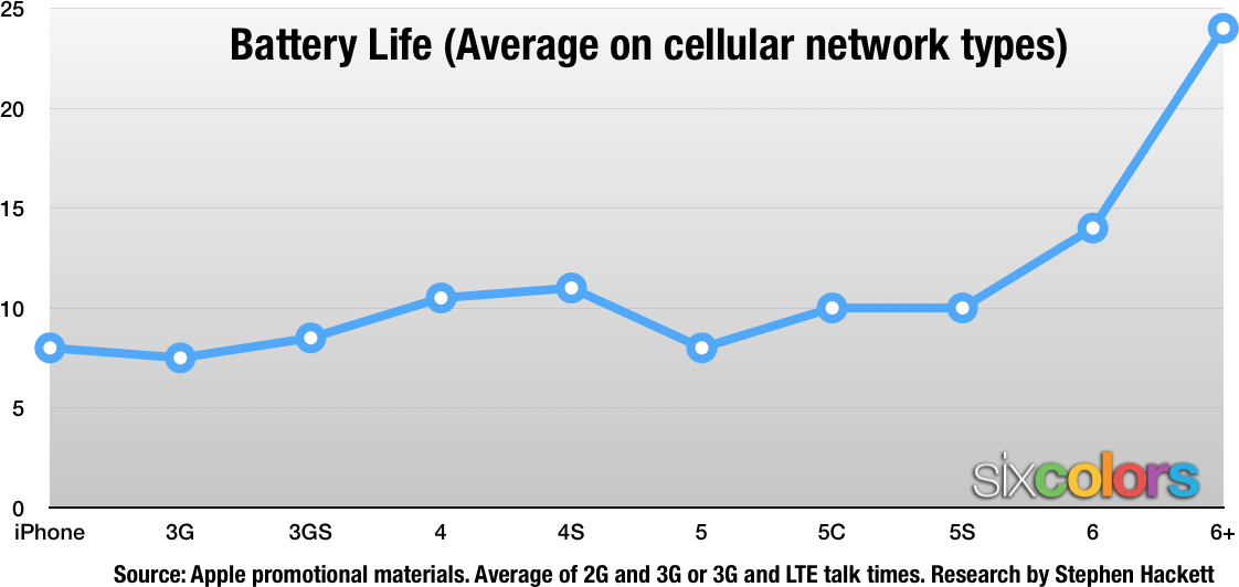 iphone-life-batterychart
