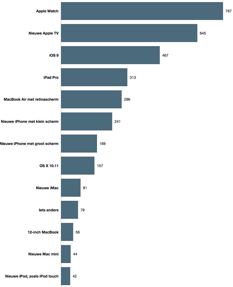 uitslag-poll-apple-producten-2015-smal