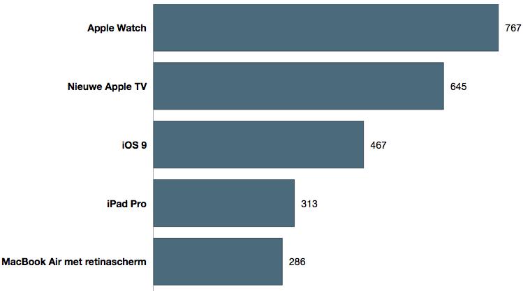 poll-vooruitzicht-2015