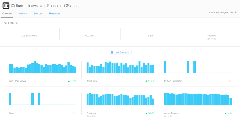 Apple App Analytics