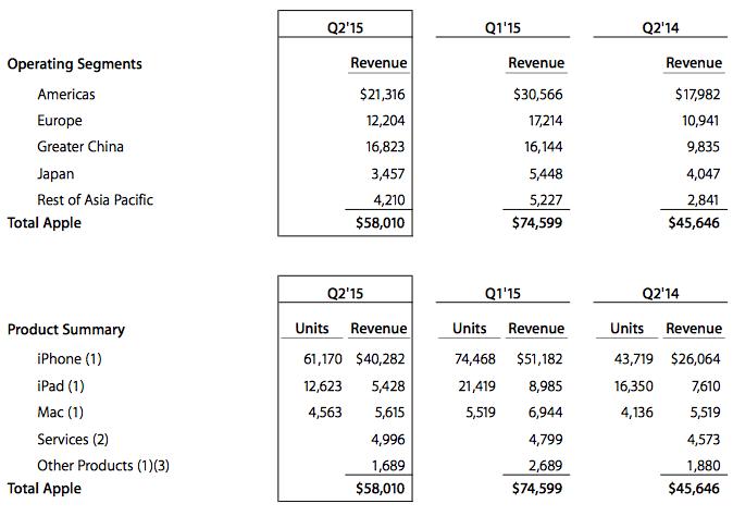 kwartaalcijfers-fq2-2015
