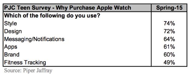Apple Watch tieners redenen