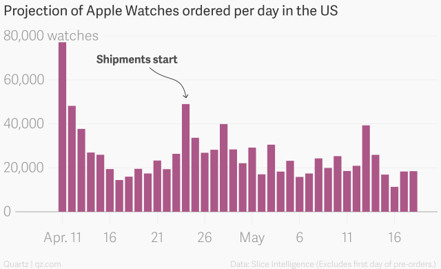 apple-watch-verkoop-dag