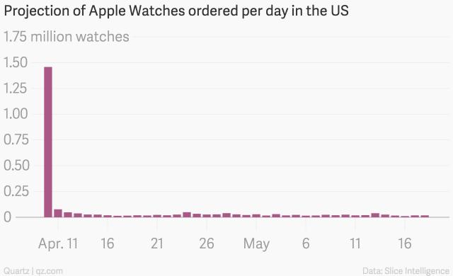 apple-watch-verkoop-preorder