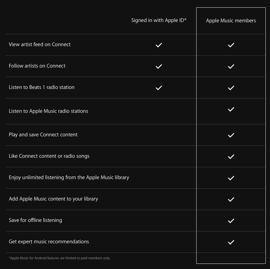 Apple Music tabel met functies met en zonder abonnement.