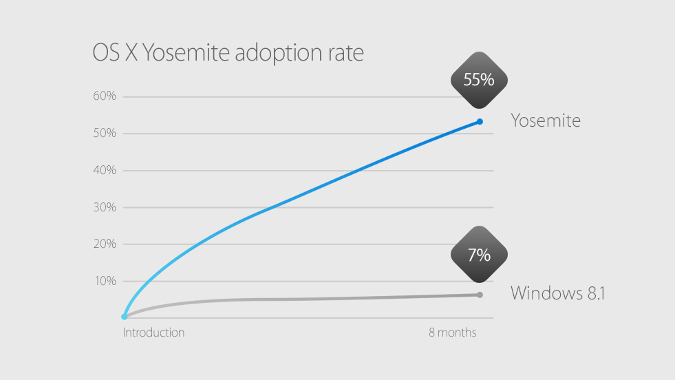 Yosemite adoption rate