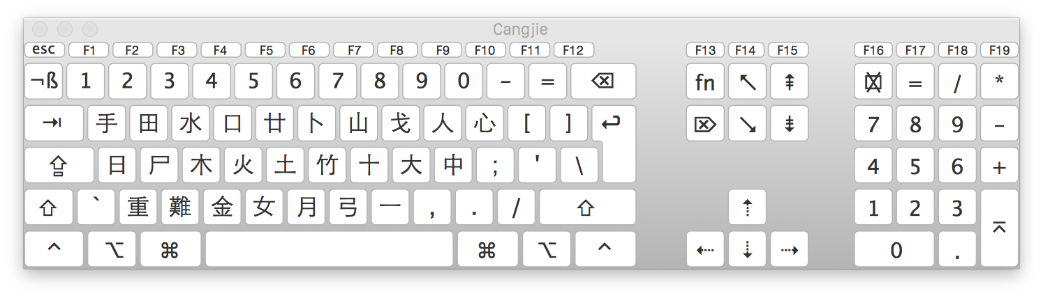 Chinees toetsenbord macOS