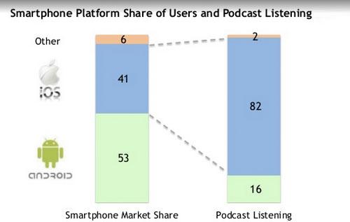 podcast-onderzoek