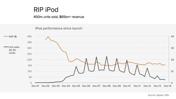 iPod-verkoopcijfers-grafiek