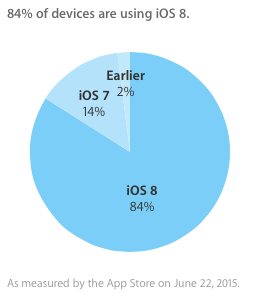 iOS 8 installatie percentage