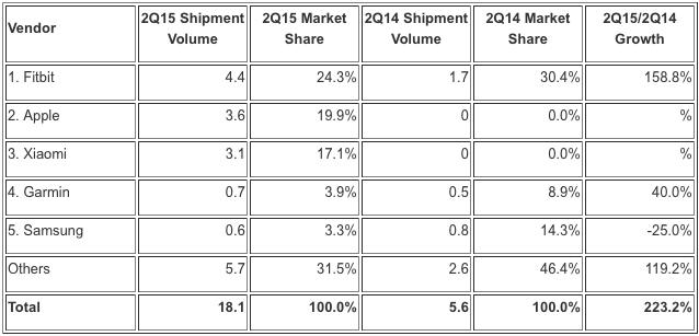 IDC-Apple-Watch-verkoopcijfers