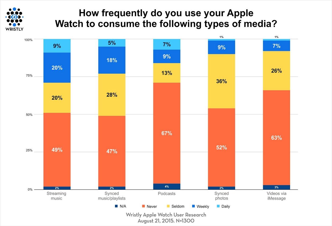 Apple Watch media consumptie