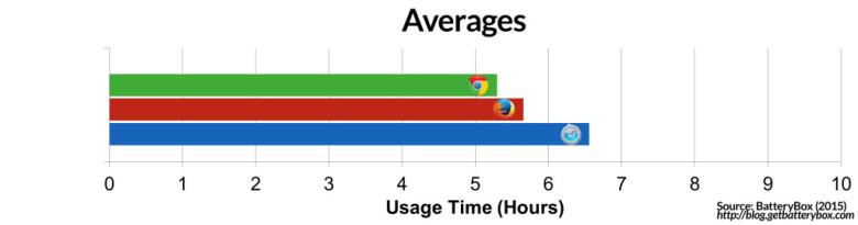 batterijverbruik-browsers-mac
