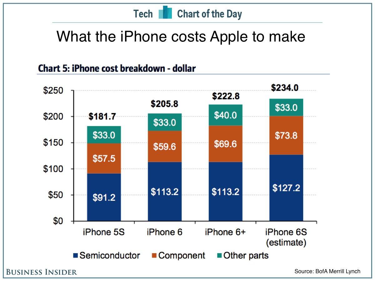 iPhone-6s-onderdelen
