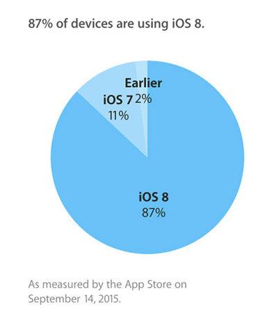 iOS 8 op 87% van de apparaten geïnstalleerd.