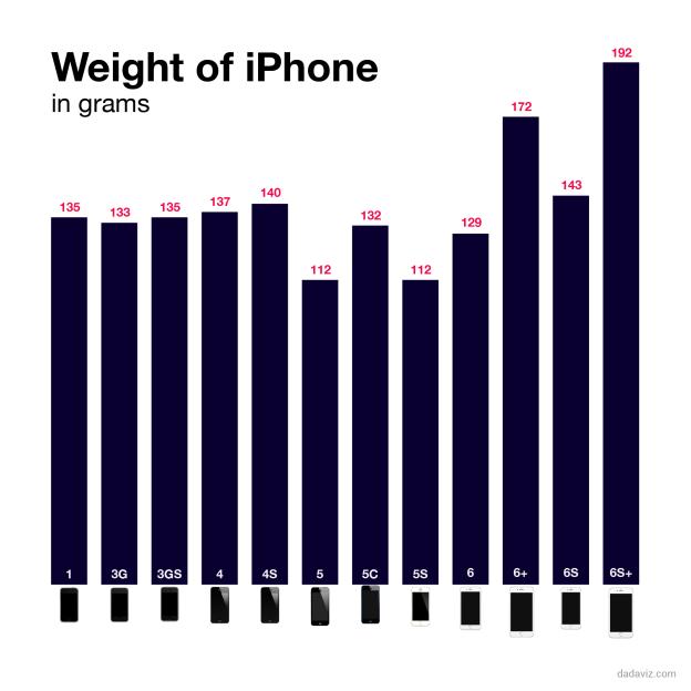 Gewicht iPhone in afgelopen jaren.