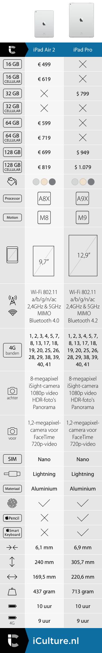 iPad Pro vergelijk