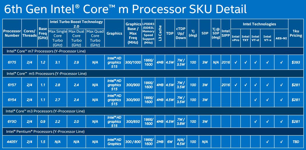 intel-core-m-skylake