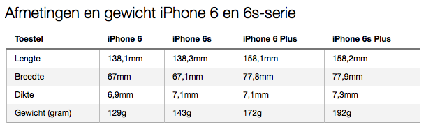 Afmetingen en gewicht iPhone 6s